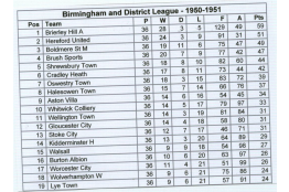 Birmingham & District League Table (1951)